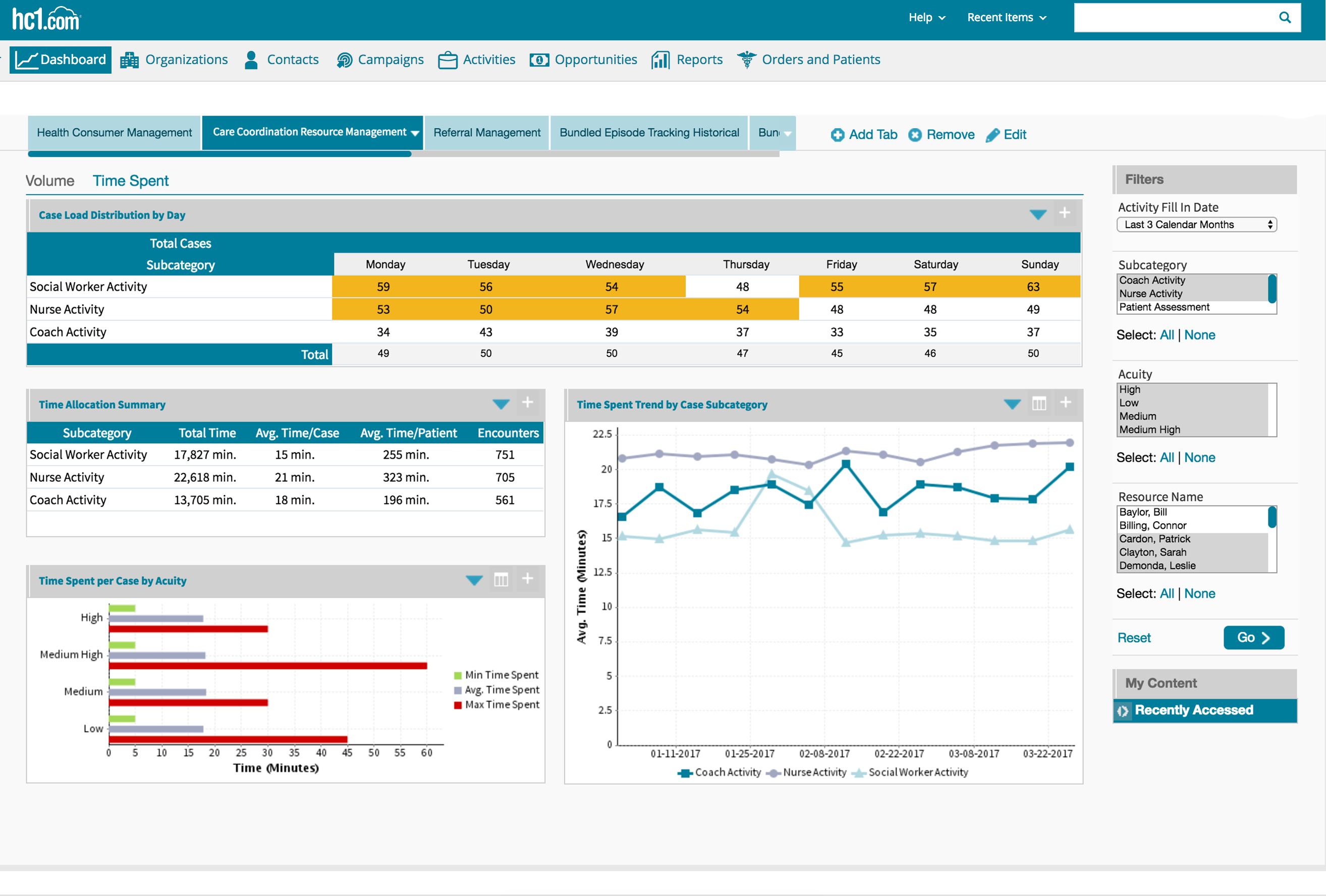 Healthcare coordination Management by cases dashboard