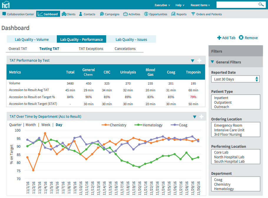 Lab Quality Performance Dashboard