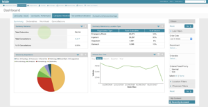 Screenshot of Lab Quality - Volume dashboard